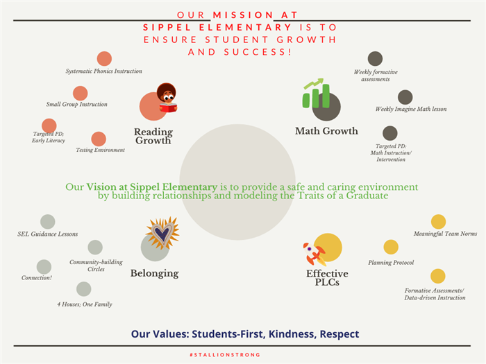 Sippel Mission, Vision, Values, and Goals 20-21