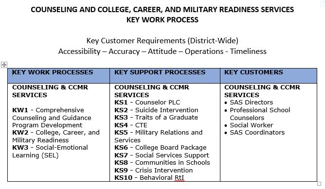 Counseling and College, Career, and Military Readiness Services