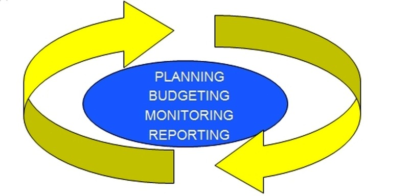 Planning, Budgeting, Monitoring, Reporting Circle
